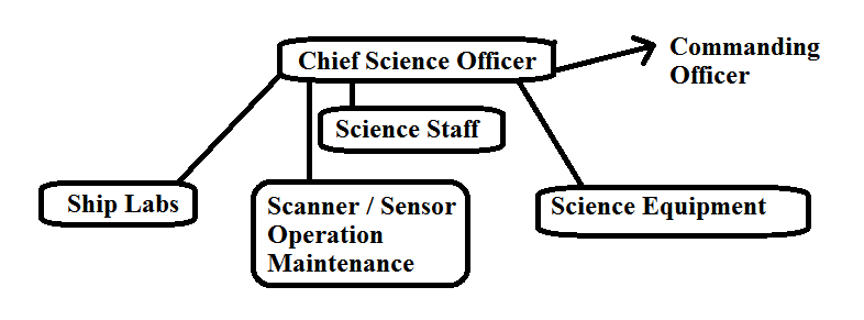 Chief Science Officer
