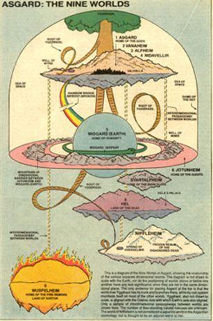 Nilfeheim Mythology