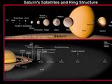 List of Saturn's moons