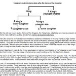 Royal Targaryen inheritance law.png