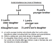 Andal inheritance law