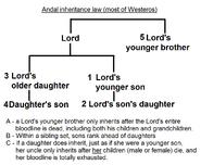 Andal inheritance law