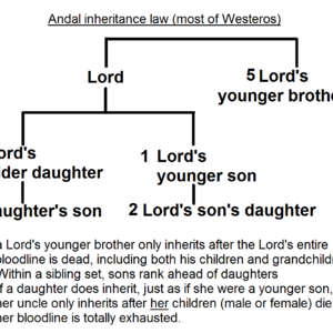 Andal inheritance law.png