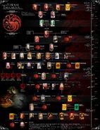 House Targaryen Family tree (Supplement)
