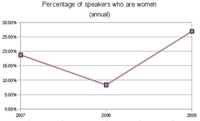 OGLF women graph.png