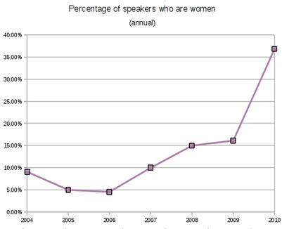 OLF women graph.png