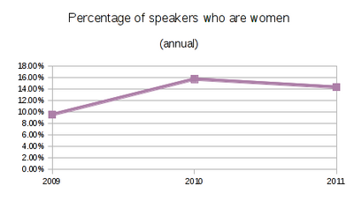 SELF women graph.png