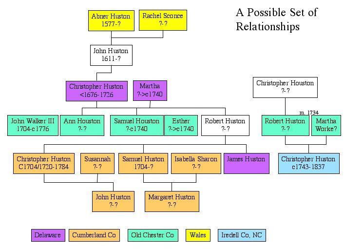 Christopher Huston Possible Relations.jpg