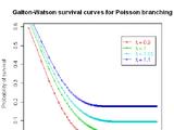 Galton-Watson process