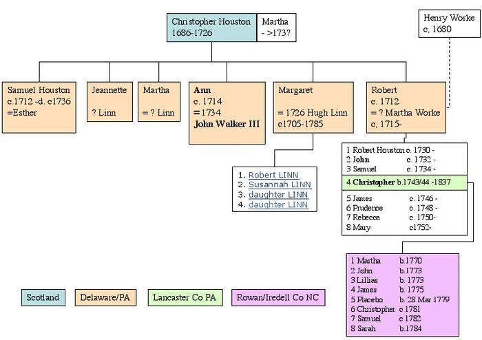 Christopher Houston Descendancy.jpg