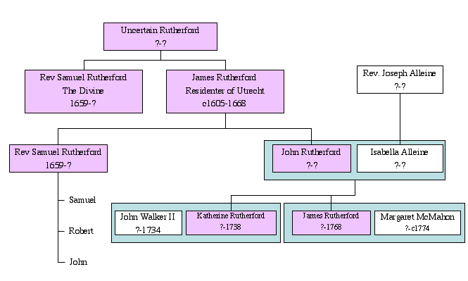 James Rutherford (1605-1668) Relations.png