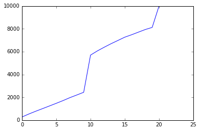 The graph shows a sharp curve that spikes at wish number 10 and 20. The curve's shape resembles the 5* character curve very closely, with slightly less than 20% of individuals reaching second pity, and just over 55% of the population having received the character by the end of the first pity.