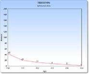 1884 Graph