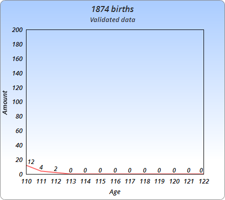 List of supercentenarians born in 1874