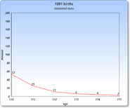 1891 Graph