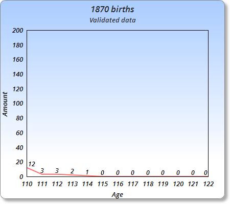 List of supercentenarians born in 1870