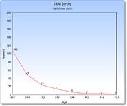 1898 Graph