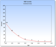 1901 Graph