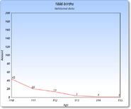 1886 Graph