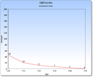 1885 Graph