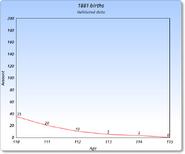 1881 Graph