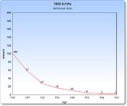 1900 Graph