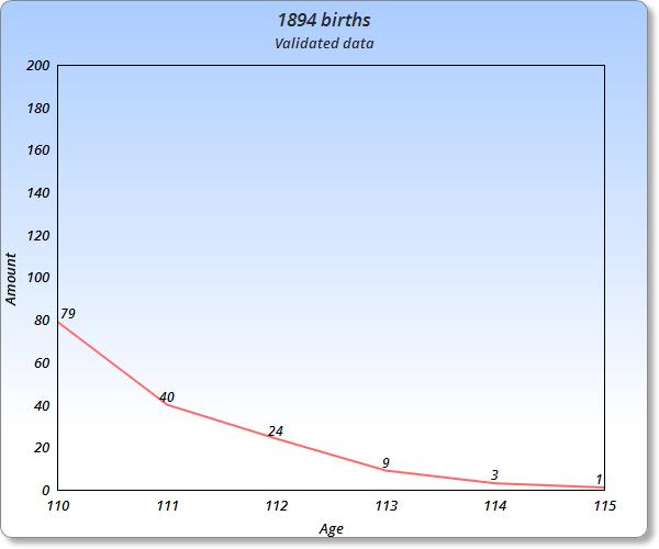 List of supercentenarians born in 1894