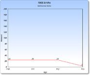 1906 Graph