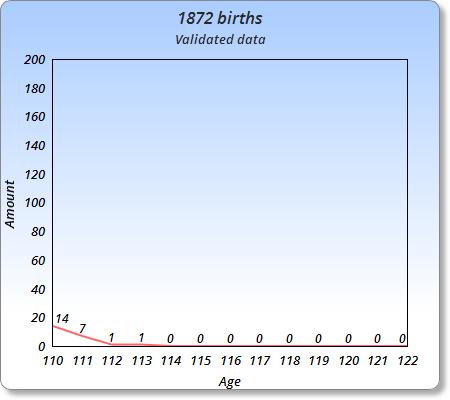 List of supercentenarians born in 1872