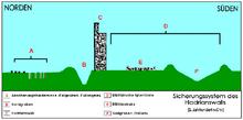 Sicherungssystem d. Hadrianswalls.png