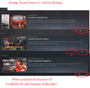 Strange Team Fortress 2 Activity Ratings