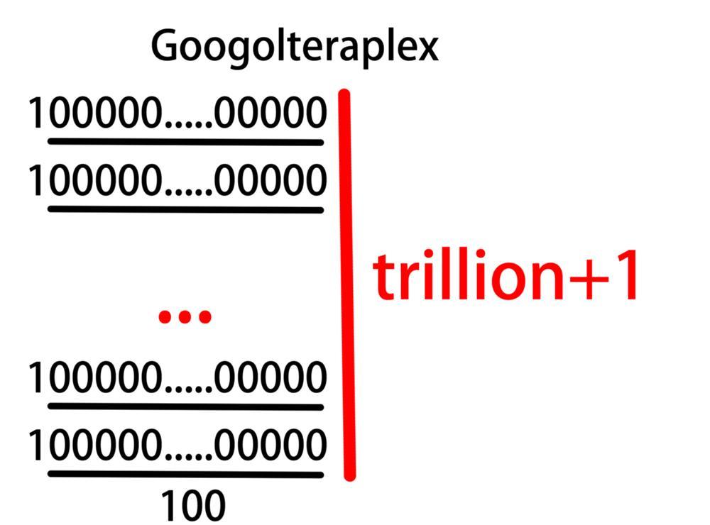 グーゴルテラプレックス