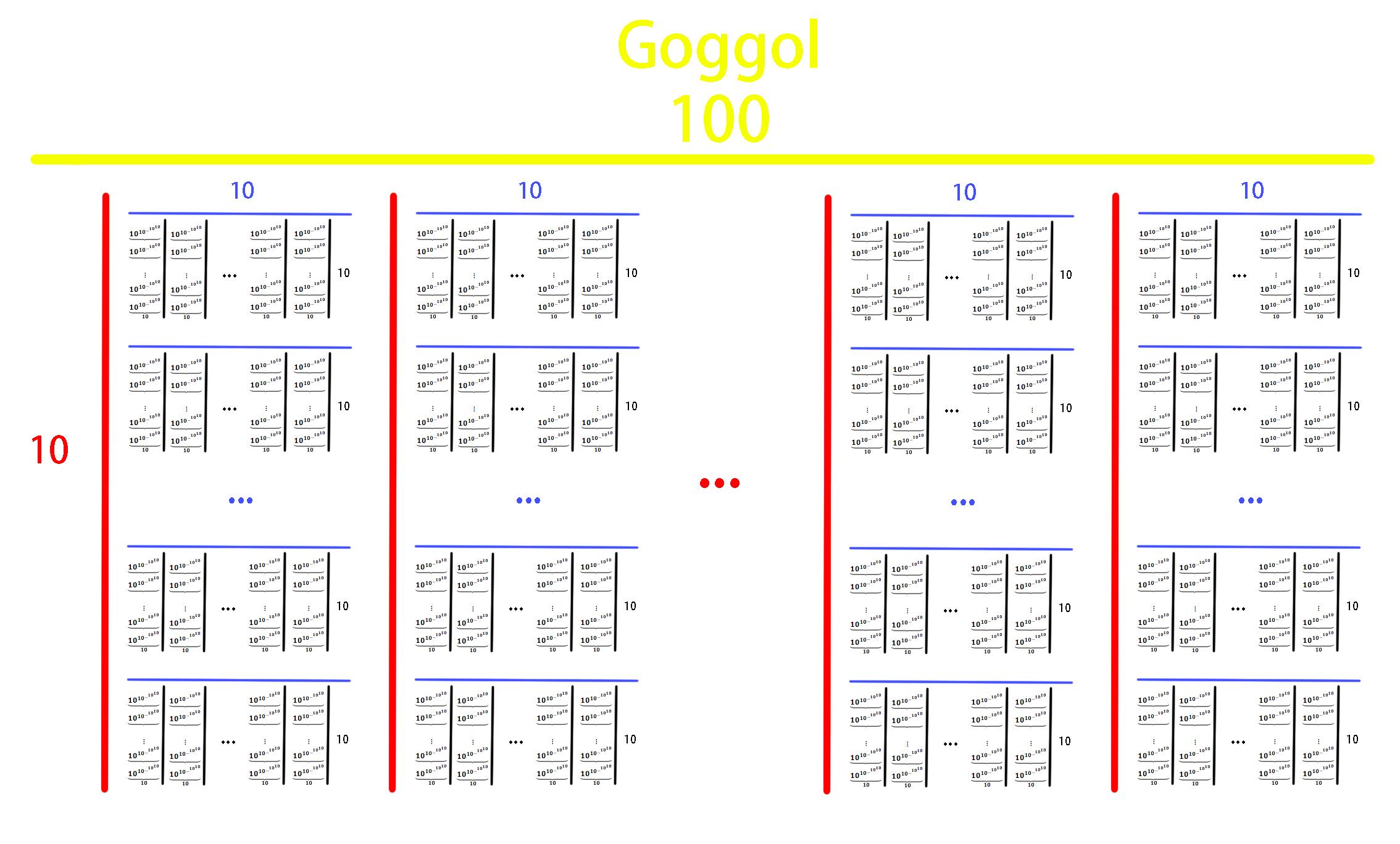 Goggol