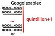 1000px-Googolexaplex.jpg