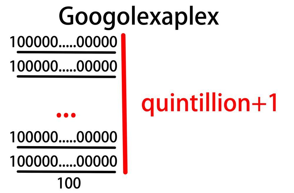 グーゴルエクサプレックス