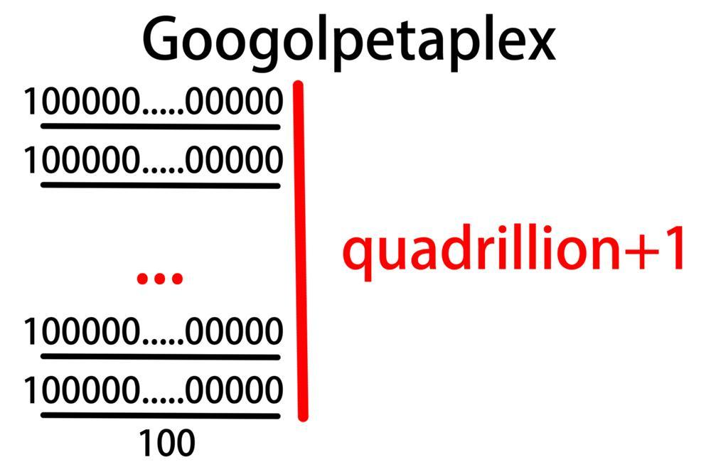 グーゴルペタプレックス