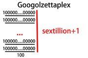 1000px-Googolzettaplex.jpg
