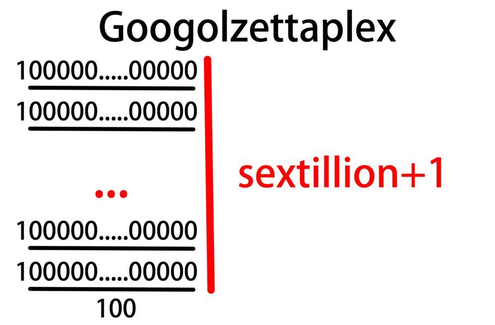 グーゴルゼタプレックス
