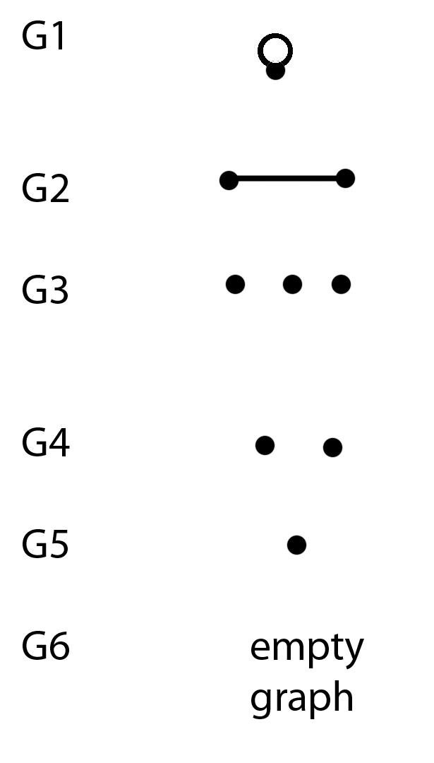 サブキュービックグラフ数