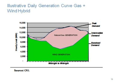 Gas Wind hybrid.jpg