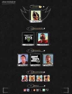 GTA Online-Crew Hierarchy.jpg