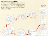 Core Block System
