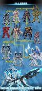 RX-0 Unicorn Gundam Tech Tree