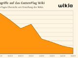 Pressespiegel/zum GuttenPlag Wiki