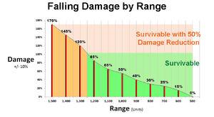 Fall Damage.jpg