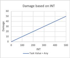 Burst of Flames Damage based on INT.png