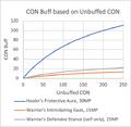 CON Buff based on Unbuffed CON