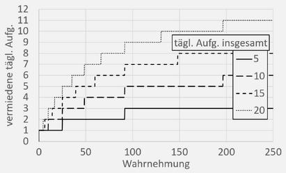DiagrammSchleichen.png