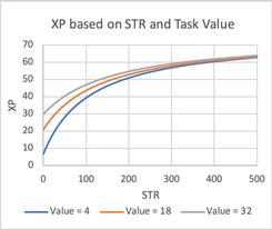 Backstab XP based on STR and Task Value.png