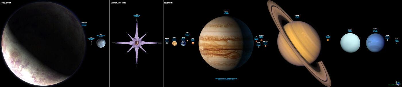 アルファヘイロー、しきい値の惑星と太陽系の惑星の大きさ比較
